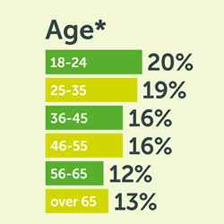 Breakdown of our membership by age category