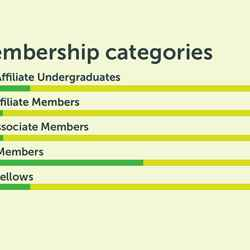 Breakdown of our membership by membership categories