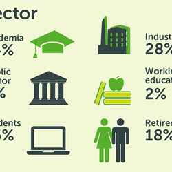 Breakdown of our membership by sector