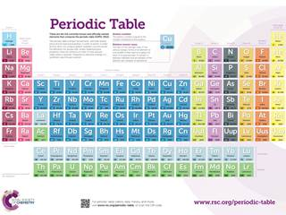 image block - Periodic Table Of Elements Rsc