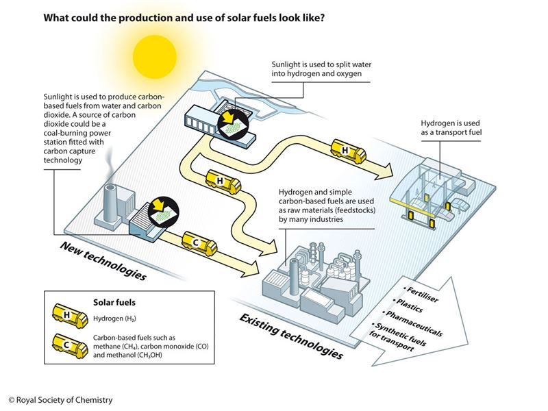 Proposed solar fuels - production and use