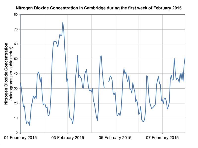 Nitrogen Dioxide Concentrations in Cambridge, UK during the first week of February 2015