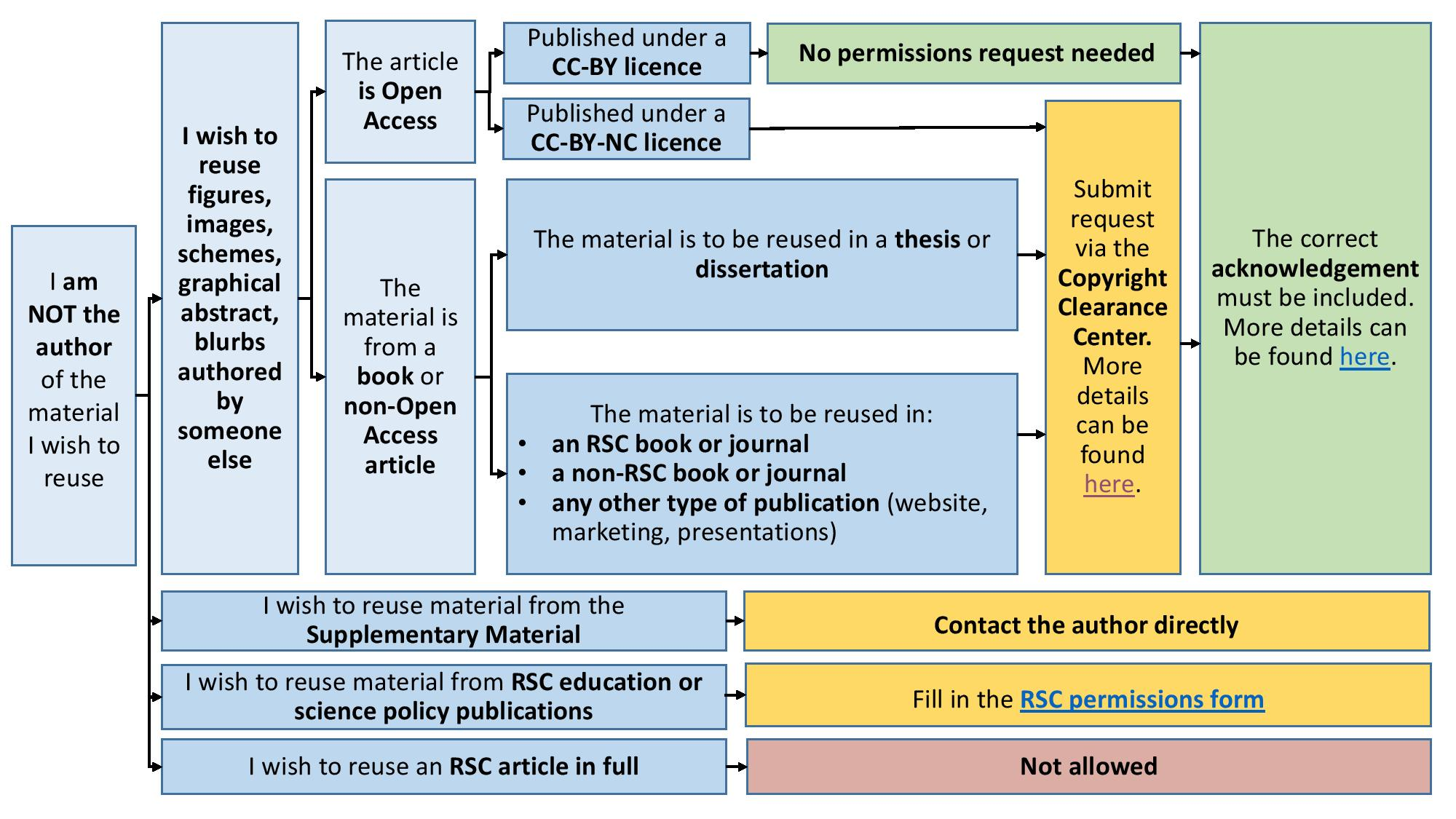 Flowcharts for permissions - I am NOT the author v5-page.jpg