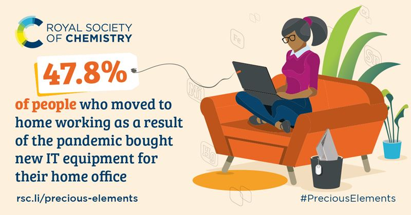 Illustrated graphic with text: 47.8% of people who moved to home working as a result of the pandemic bought new IT equipment for their home office. rsc.li/precious-elements. #PreciousElements
