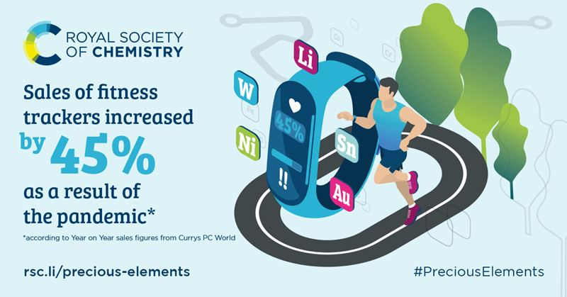 Illustrated graphic with text: Sales of fitness trackers increased by 45% during the pandemic. Footnote: according to Year on Year sales figures from Currys PC World. rsc.li/precious-elements. #PreciousElements