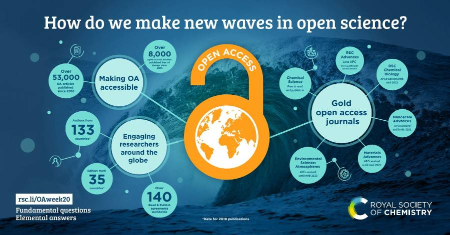 how do we make waves in open science infographic thumbnail image