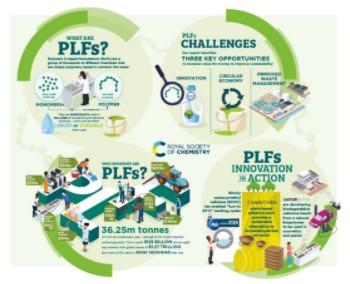 PLFs infographic thumbnail