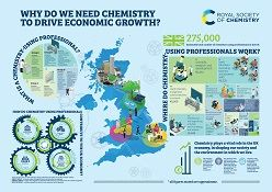 "Infographic entitled ""Why do we need chemistry to drive economic growth?"" (most of the detail is illegible)"